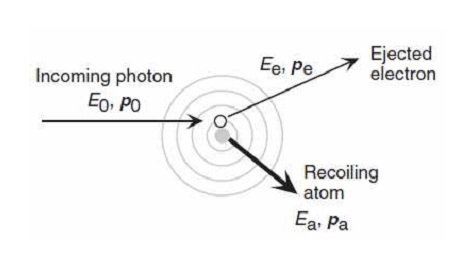 Physical Processes Important for Radiation Detection